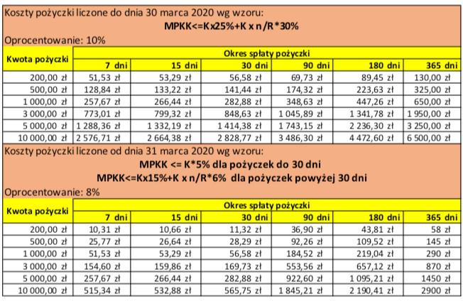 kalkulator kosztów pożyczkowych przed i po wprowadzeniu regulacji